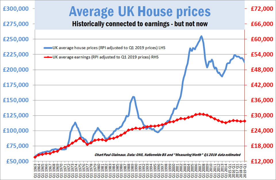 House prices and earnings, historically connected