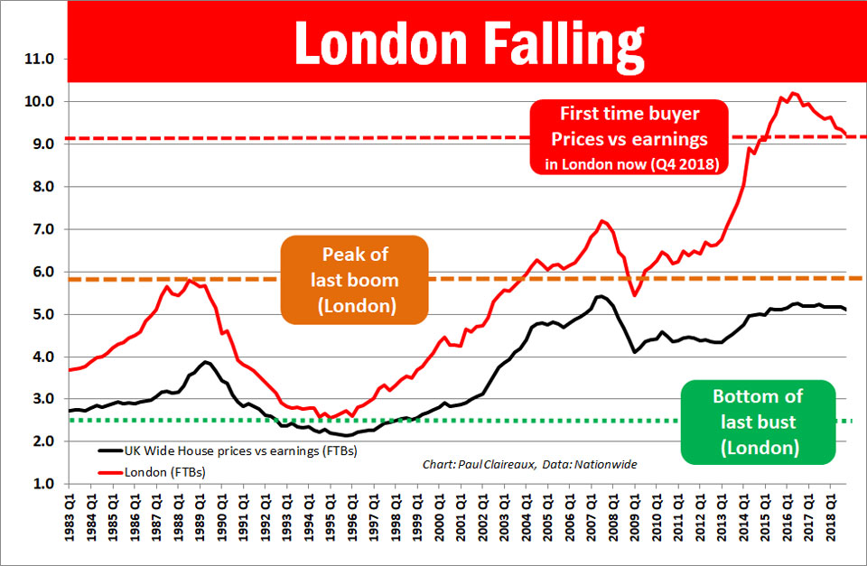How Do House Prices Look Now House Prices Paul Claireaux
