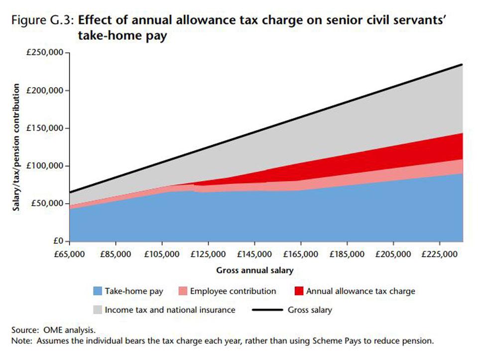 Civil Servant Take Home Pay