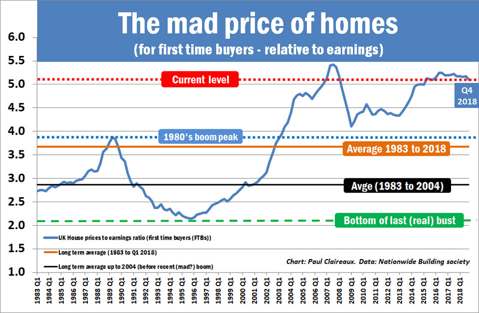 First time buyer prices Q4 2018
