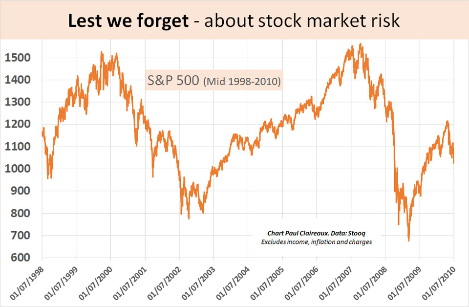Lest we forget about stock market risk