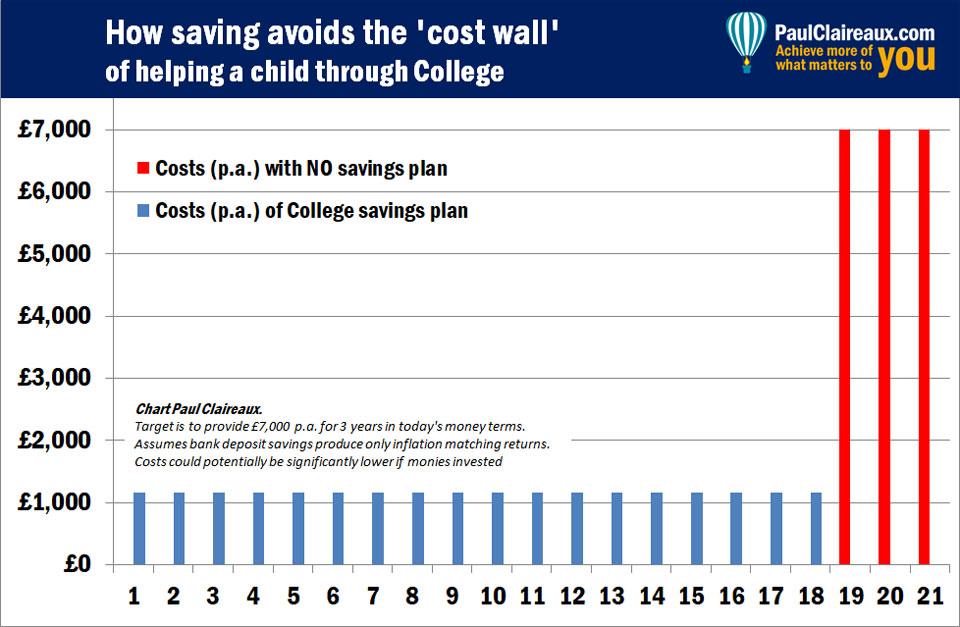University funding options