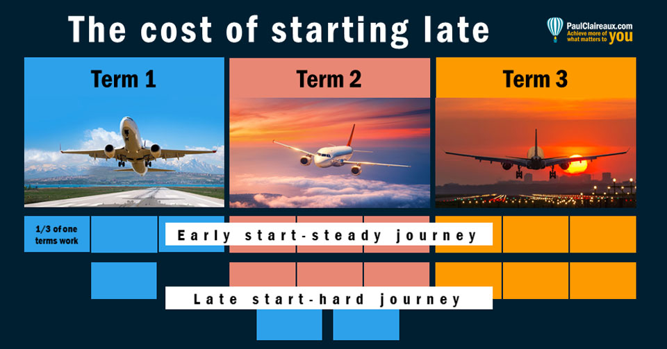 Cost of starting late