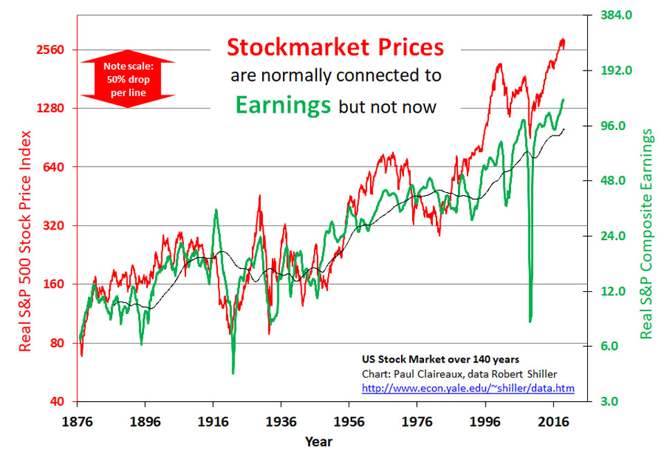 Stockmarket prices vs Earnings