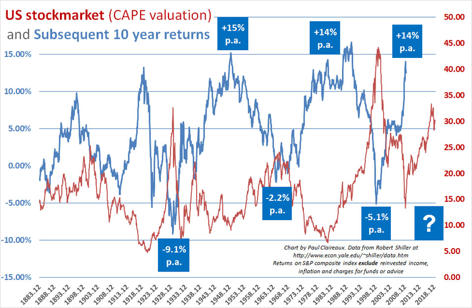 CAPE valuation vs subsequent returns
